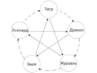 Концепция У-Син (пять первостихий)